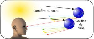 Schéma de la décomposition de la lumière à travers les gouttes de pluie.