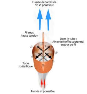Fonctionnement du précipitateur électromagnétique