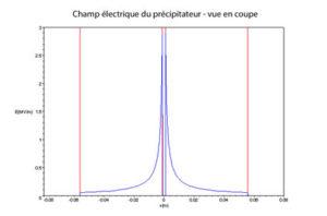 Schéma du champ du précipitateur électromagnétique